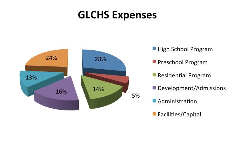 GLCHS-Expenses