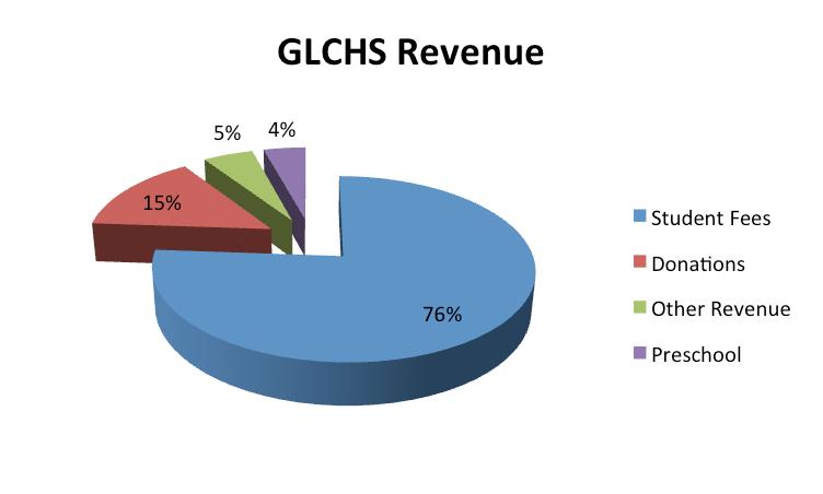 GLCHS-Revenue