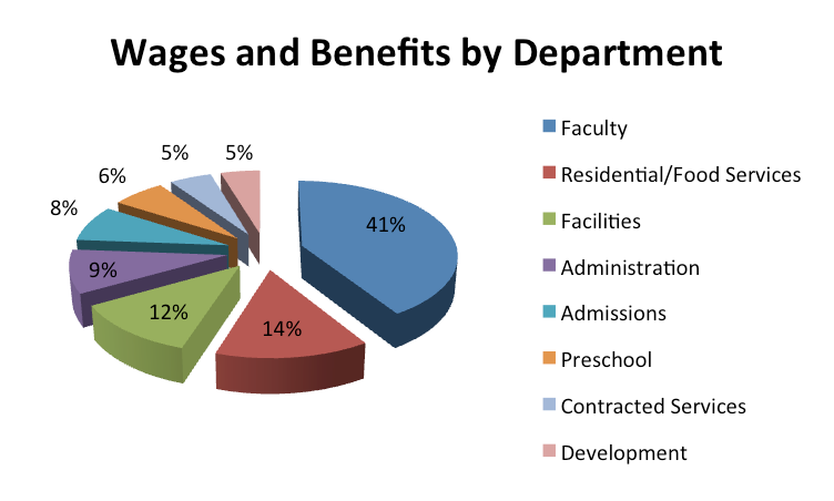 GLCHS-Wages-and-Benefits
